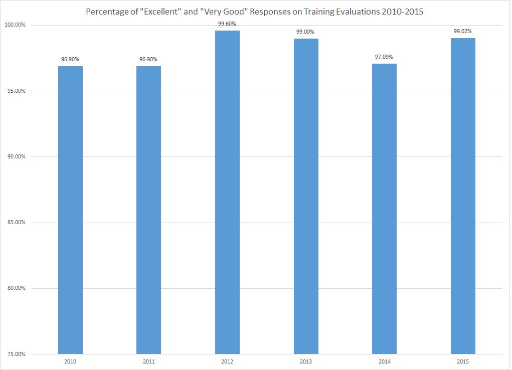 eval graph 2015