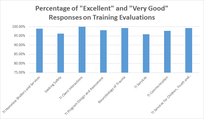 Evaluation Trainings Graph